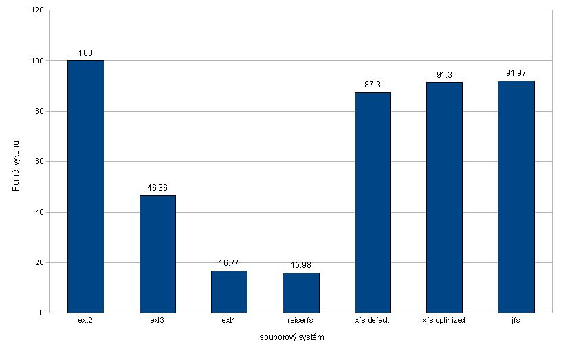 Poměr výkonu PostgreSQL v závislosti na systému souborů