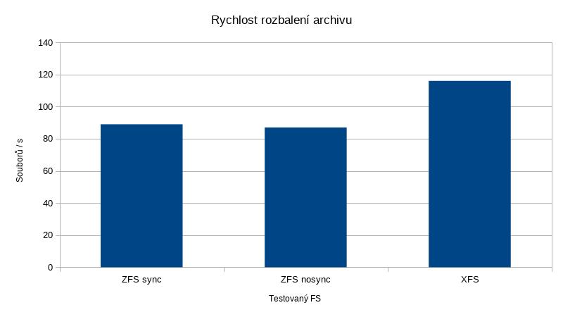 ZFS a mazání velkého množství souborů | Heronovo